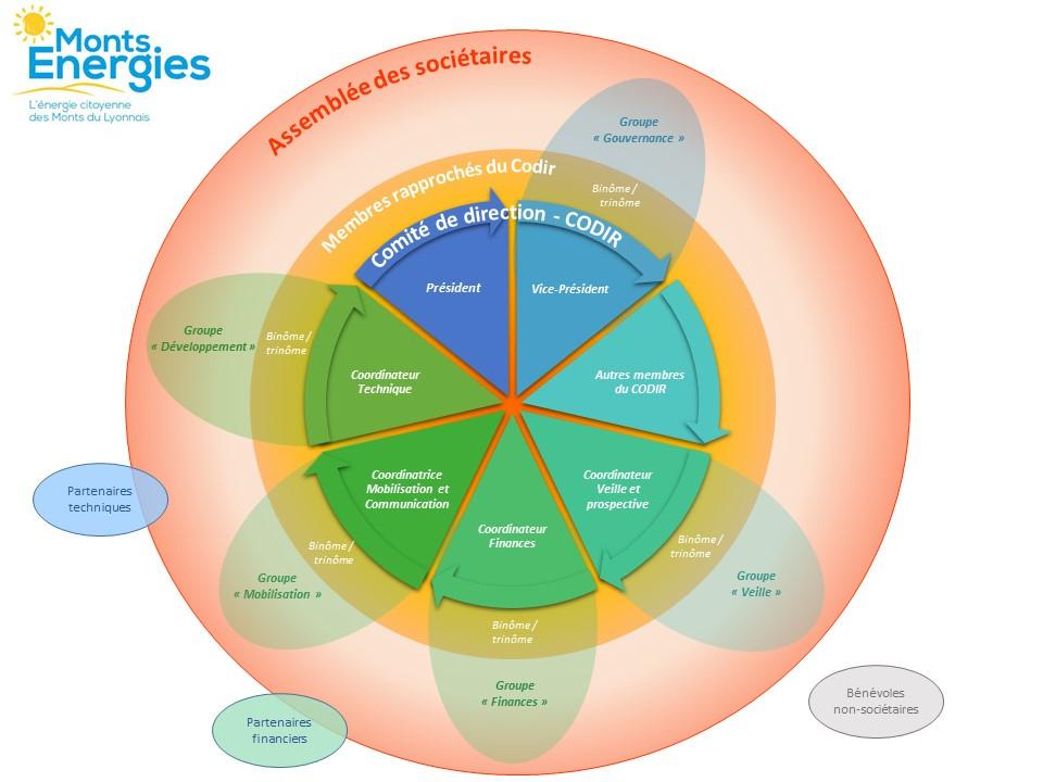 Schéma de gouvernance